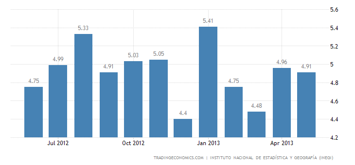 Mexico May Unemployment Rate Down to 4.93%