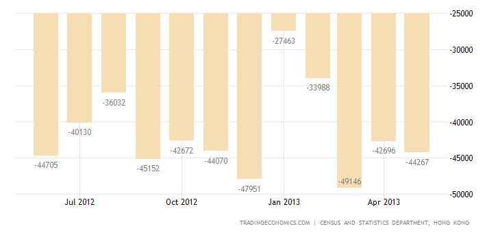 Hong Kong Trade Deficit Widens in May on Falling Exports