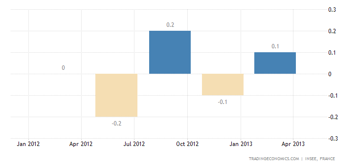 French Economy Contracts 0.2% QoQ in Q1