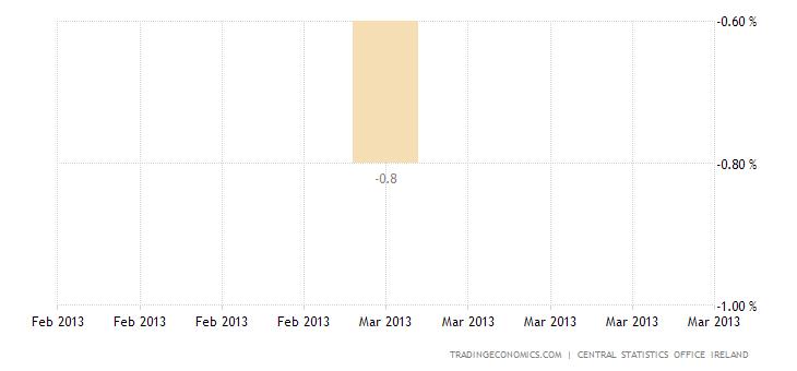 Ireland Back Into Recession as GDP Falls 0.6% QoQ in Q1