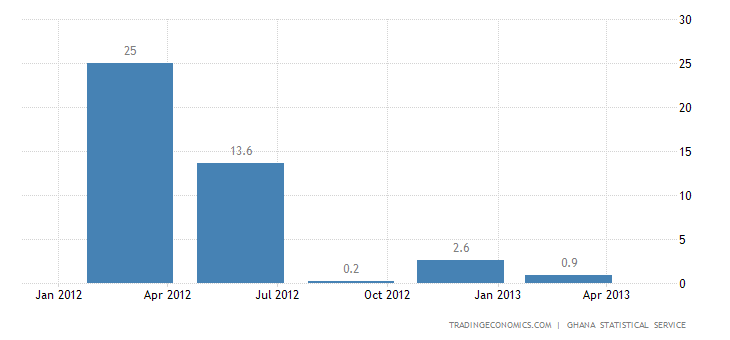 Ghana GDP Expands by 6.7% YoY in Q1