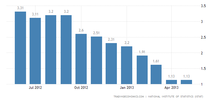 Italian Inflation Rate Edges Up to 1.2% in June