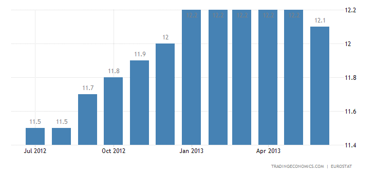Euro Area Unemployment Rate Hits a New Record High in May
