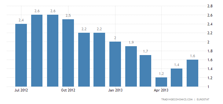 Euro Area Inflation Rate Up to 1.6% in June