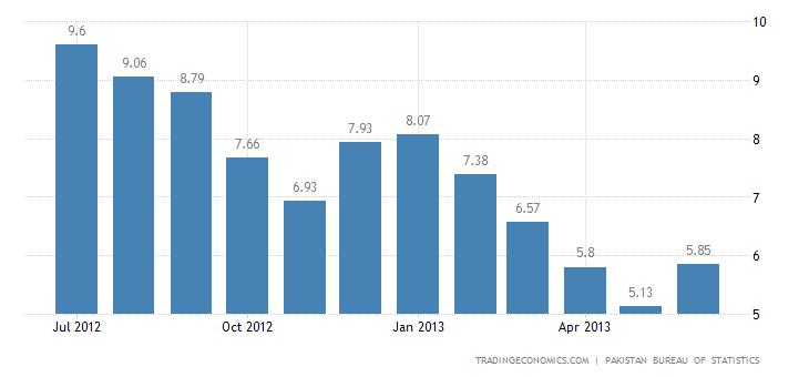Pakistan Inflation Rate Up to 5.9% in June