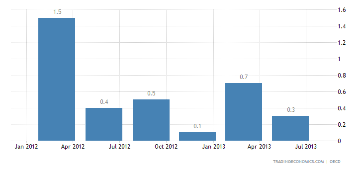 Russian Economy Contracts 0.1% QoQ in Q1