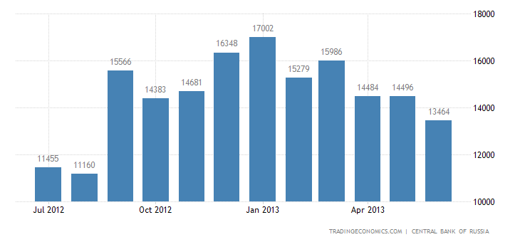 Russian Trade Surplus Narrows in May