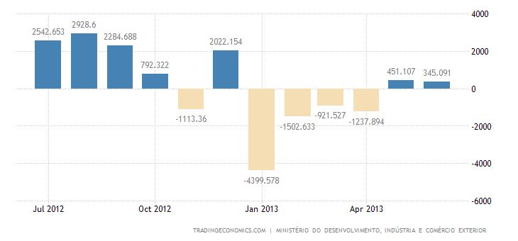 Brazilian Trade Surplus Widens as Exports Surge in June