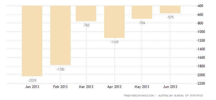 Australian Trade Surplus Widens in May