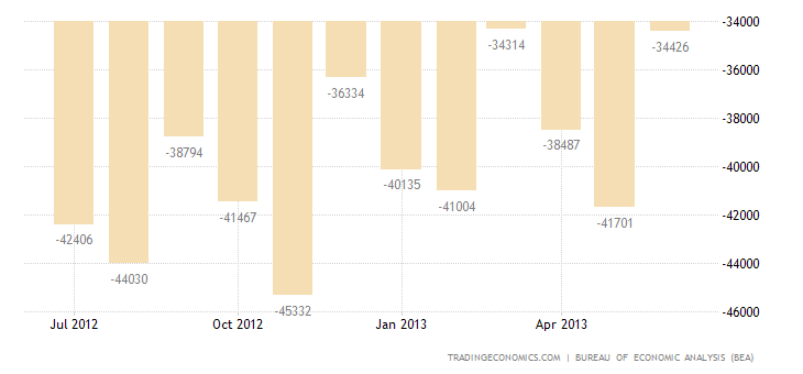 US Trade Deficit Widens in May