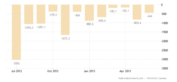 Canadian Trade Deficit Narrows in May