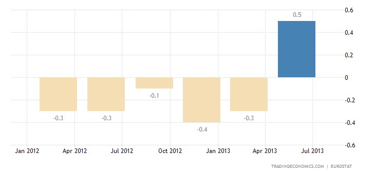 Euro Area GDP Growth Rate Revised Down to -0.3% QoQ
