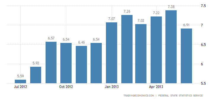 Russian Inflation Rate Down to 6-Month Low in June