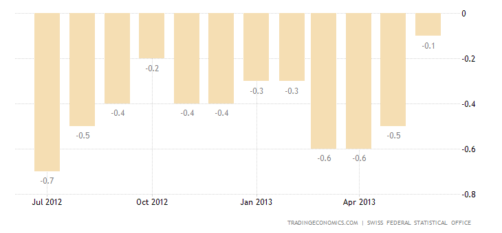 Swiss Inflation Rate Rises to -0.1% in June