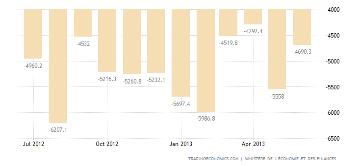 French Trade Deficit Widens in June