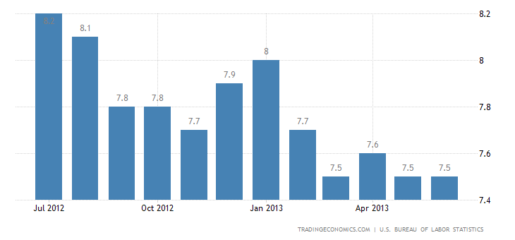 US Unemployment Rate at 7.6% in June