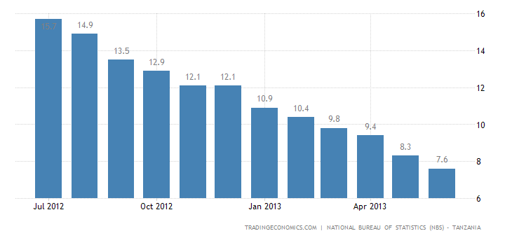 Tanzanian Inflation Rate Down to 28-Month Low in June