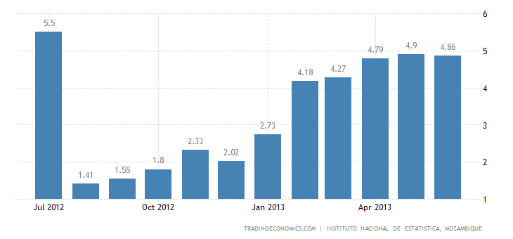 Mozambique Inflation Rate Slightly Down in June