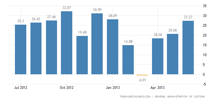 China Trade Surplus Widens in June