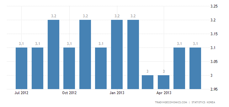 South Korea Unemployment Rate Steady at 3.2% in June