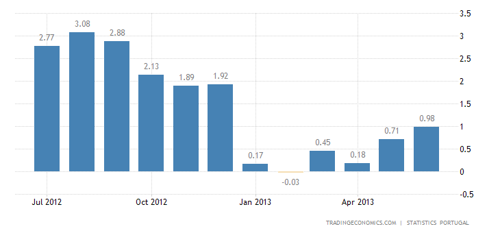 Portuguese Inflation Rises to 1.0% in June