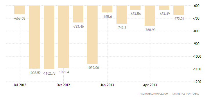 Portuguese Trade Deficit Narrows in May