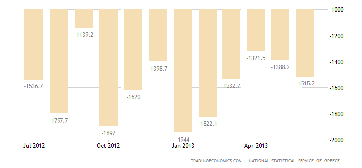 Greek Trade Deficit Narrows in May