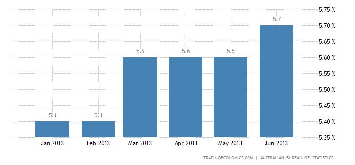 Australian Unemployment Up to 5.7% in June