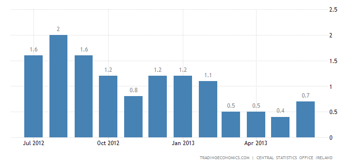 Irish Inflation Up to 0.7% in June