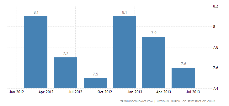 China GDP Growth Slows to 7.5% in Q2