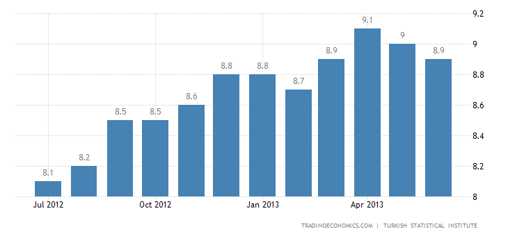 Turkish Unemployment Down to 9.3% in April