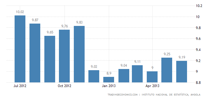 Angolan Inflation Rate Slows to 9.19% in June