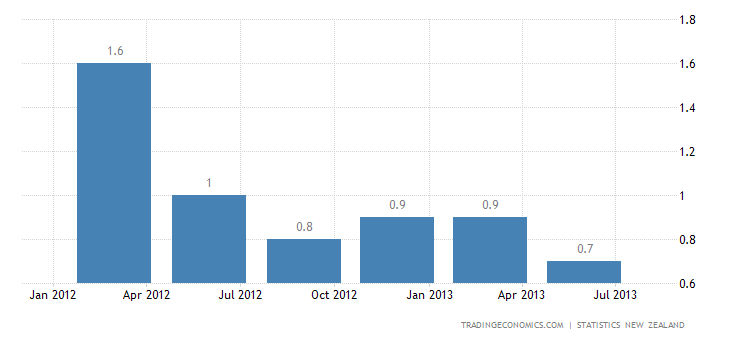 New Zealand Inflation Rate Down to 14-Year Low in Q2