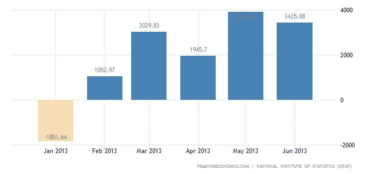 Italian Trade Surplus Widens in May