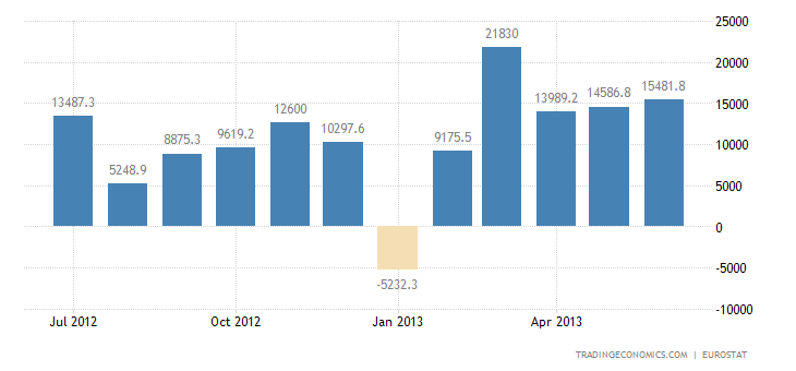 Euro Area Trade Surplus Widens in May