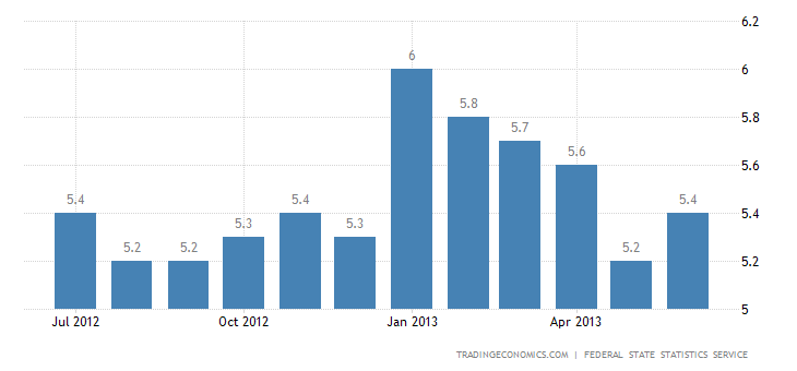 Russian Unemployment Rate Up to 5.4% in June