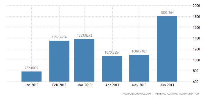 Swiss Trade Surplus Widens in June