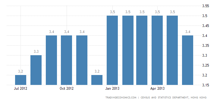 Hong Kong Unemployment Rate Down to 3.3% in June