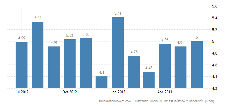 Mexico Unemployment Rate Up to 5.09% in June