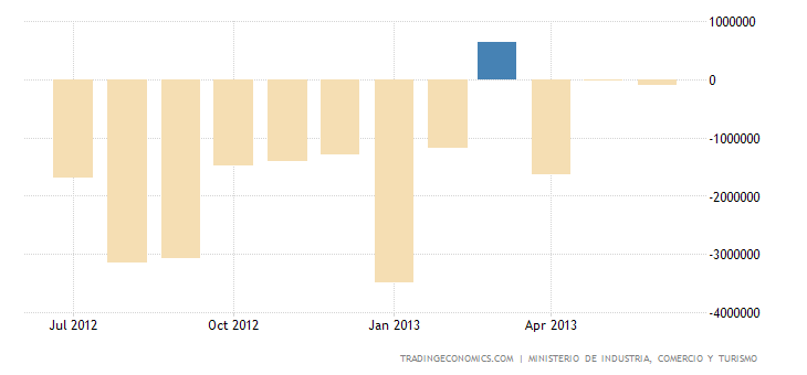 Spanish Trade Deficit Narrows in May