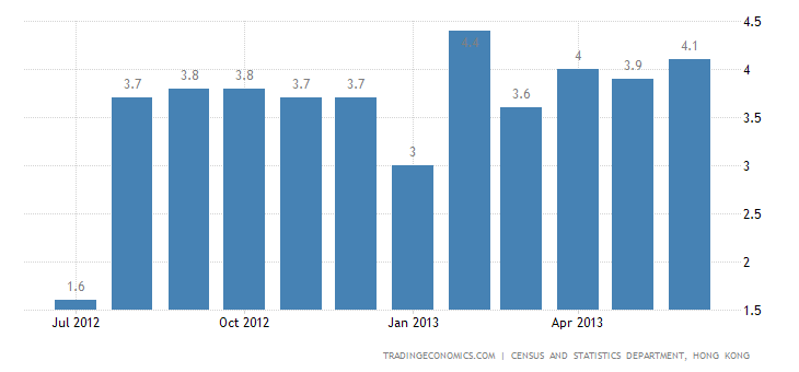 Hong Kong Inflation Rate Up to 4.1% in June