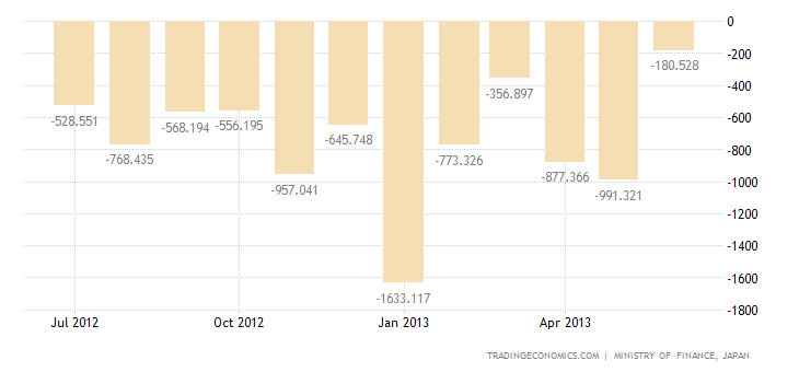 Japanese Trade Deficit Narrows in May