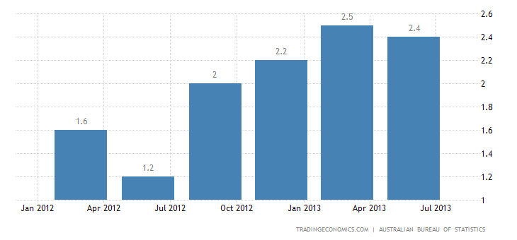 Australia Annual Inflation Rate Down to 2.4% in Q2