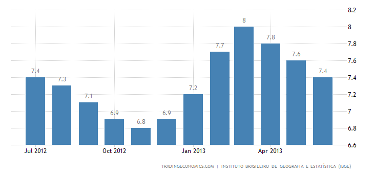 Brazil Unemployment Rate Up to 6% in June