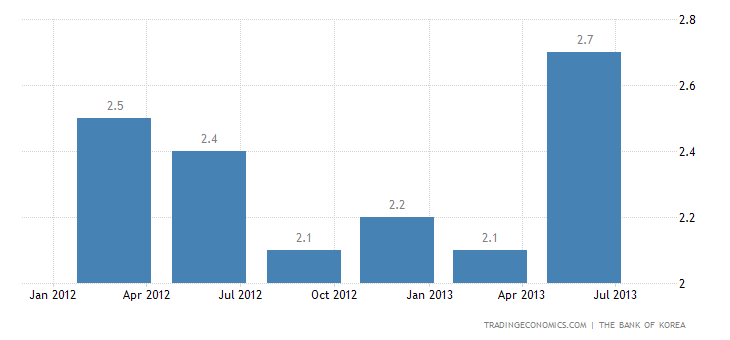 South Korea GDP Expands 2.3% YoY in Q2
