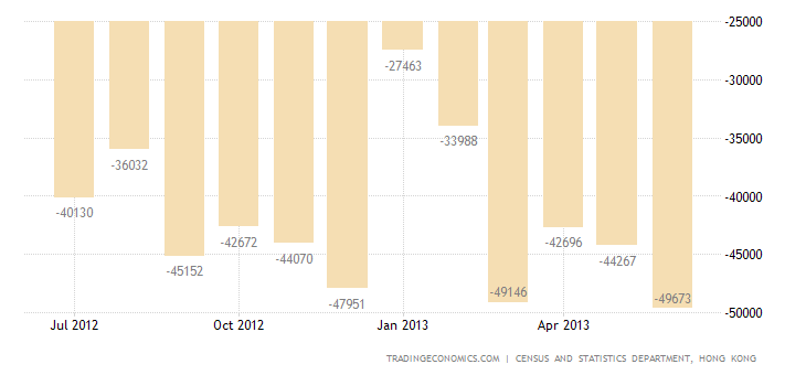 Hong Kong Trade Deficit Widens in June