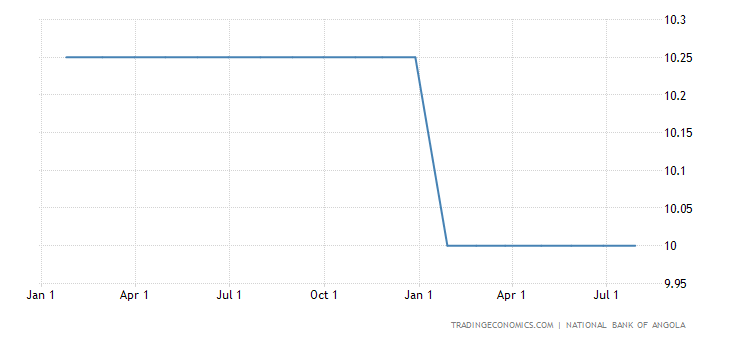 Angolan Benchmark Interest Rate Steady at 10%