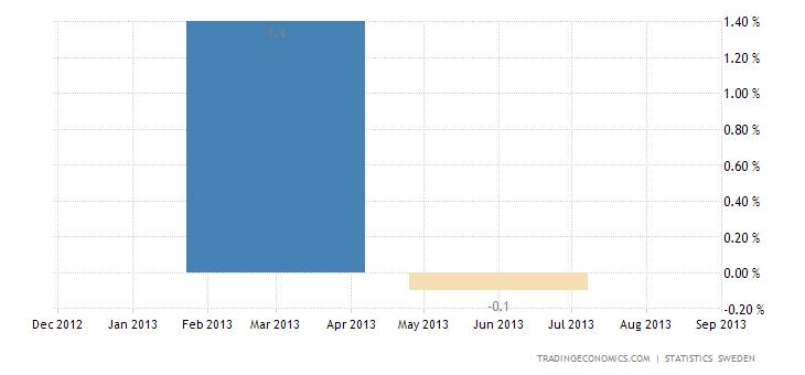 Swedish GDP Falls 0.1% QoQ in Q2