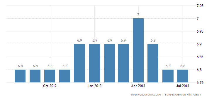 German Adjusted Jobless Rate Stable at 5.4% in June