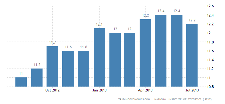 Italian Unemployment Rate Edges Down to 12.1% in June